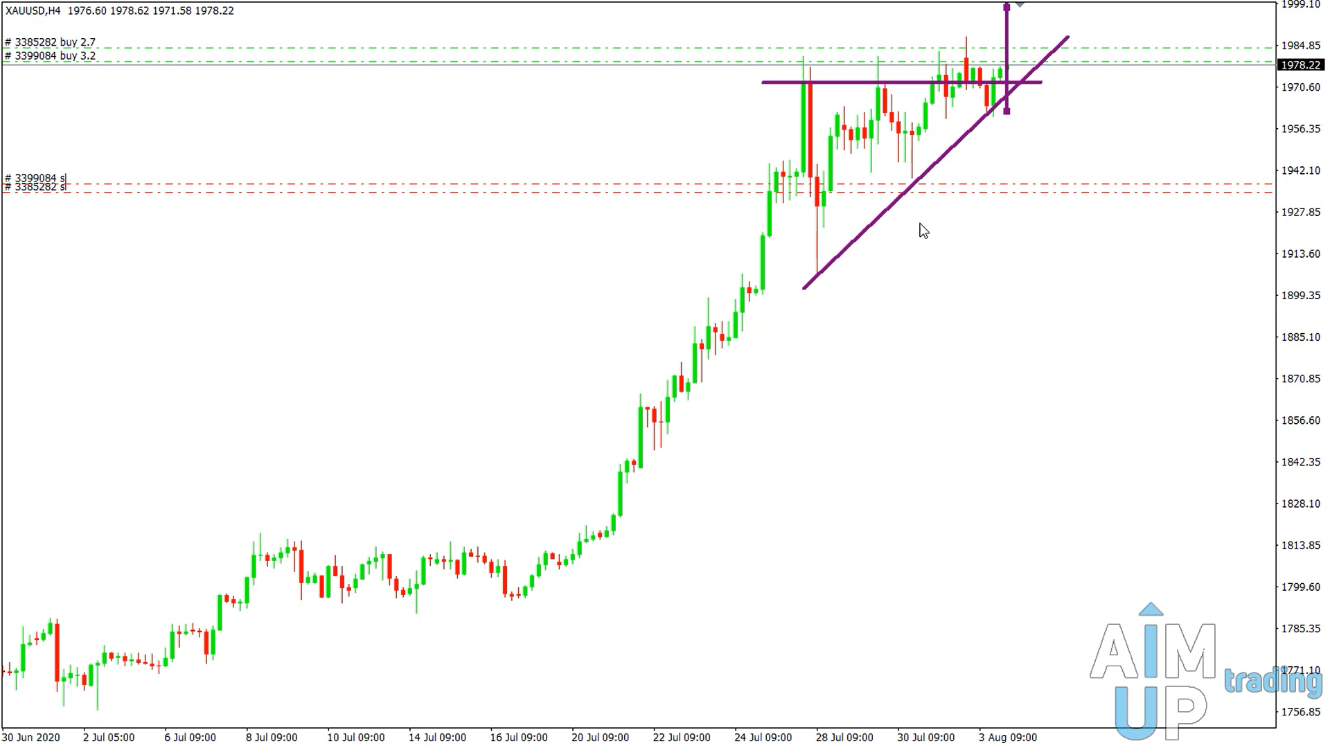 Breakthrough of the triangle formation in forex