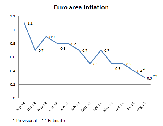 Inflation in the EU