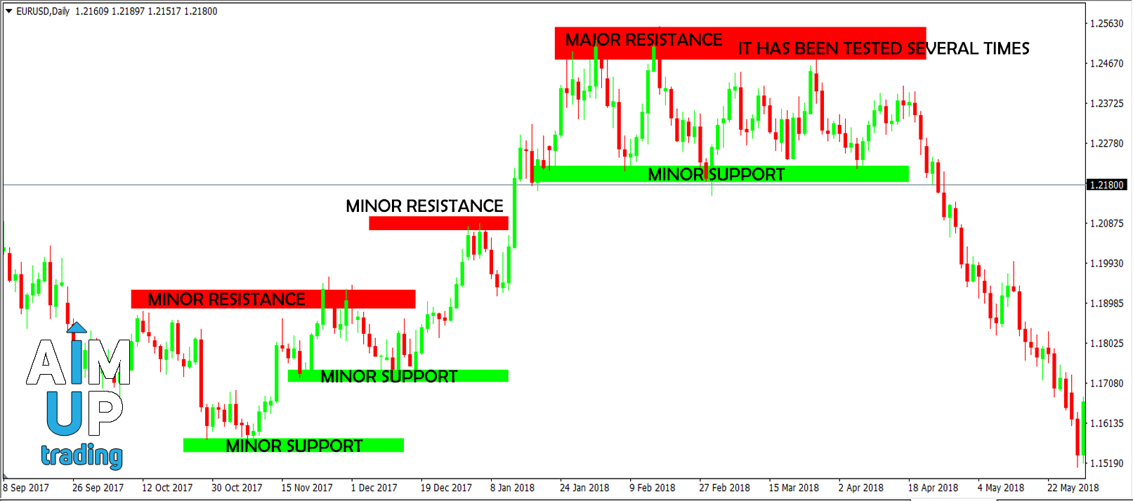 Trading-support-and-resistance-and-when-a-resistance-or-support-is-very-strong