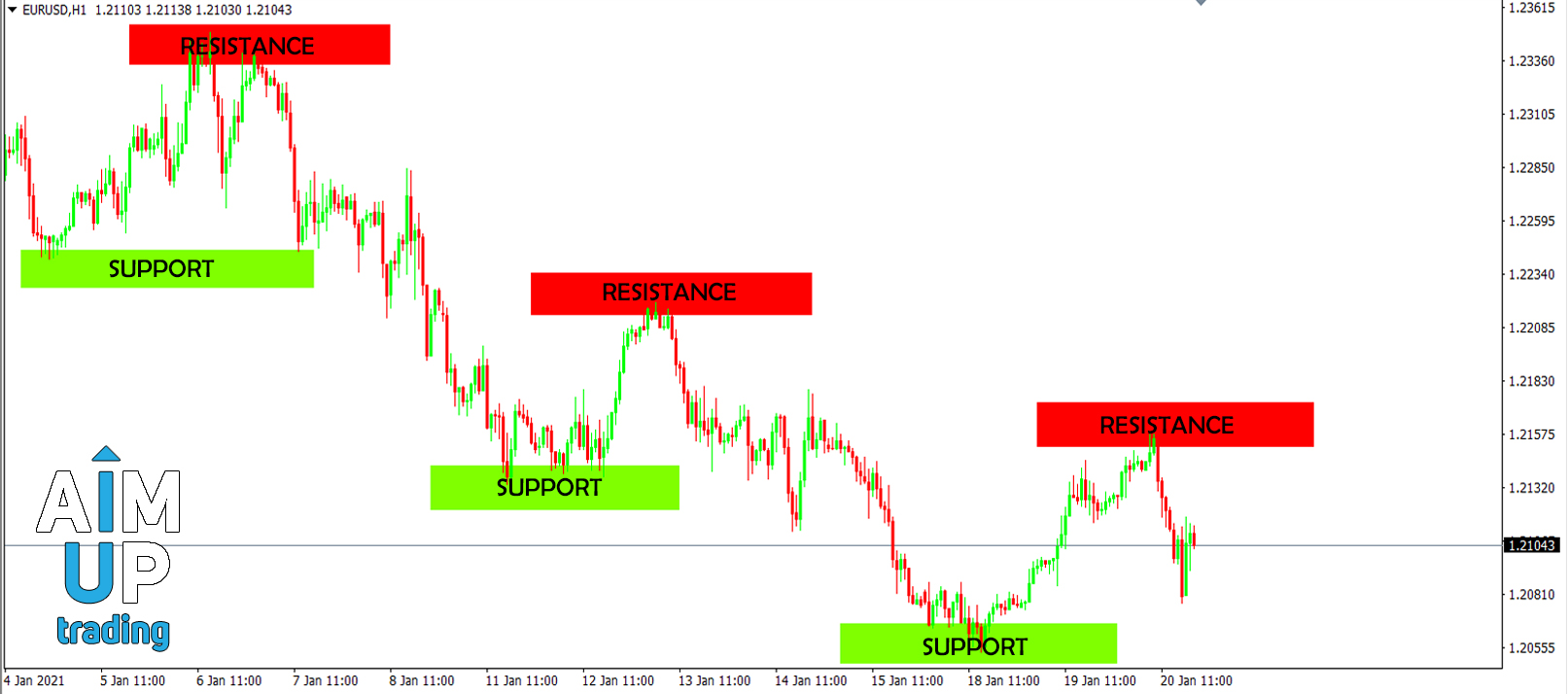 support and resistance forex for beginners