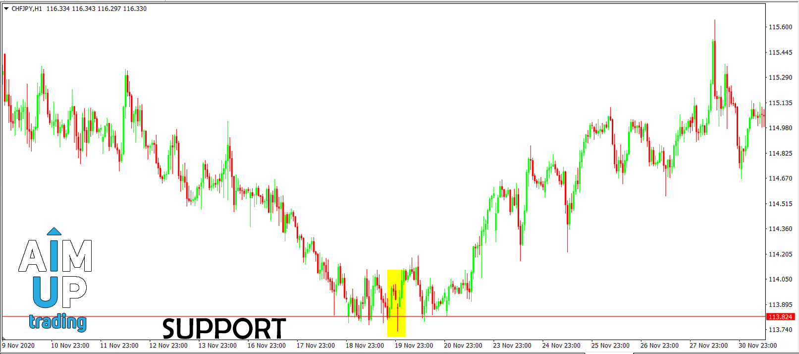 forex support and resistance levels.