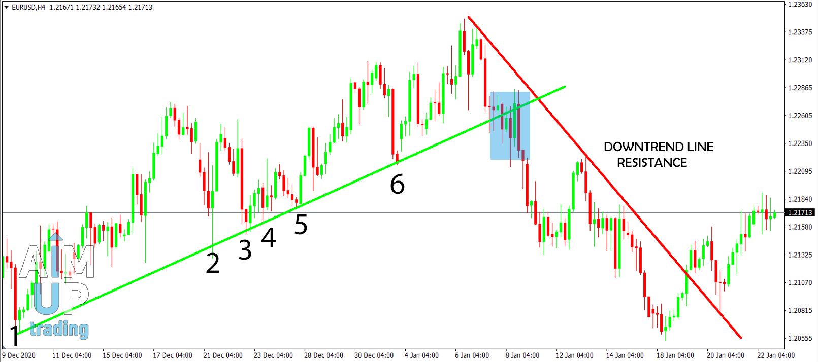 how to trade trend lines in forex