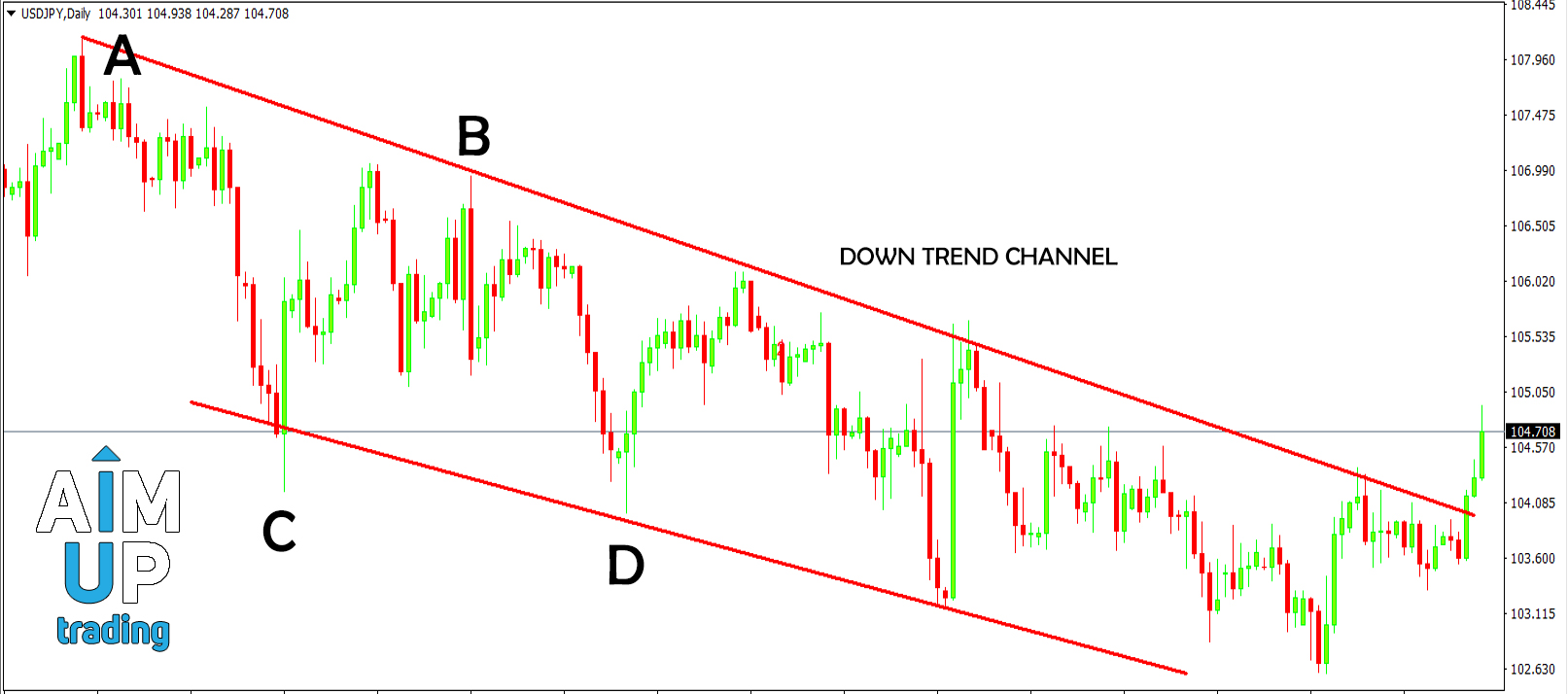 HOW TO TRADE DOWN TREND CHANNEL DETAILS