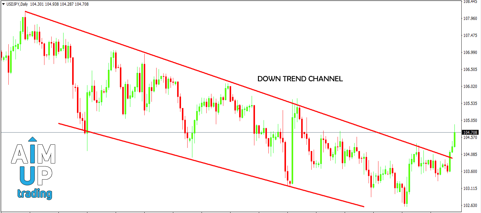HOW TO TRADE DOWN TREND CHANNEL