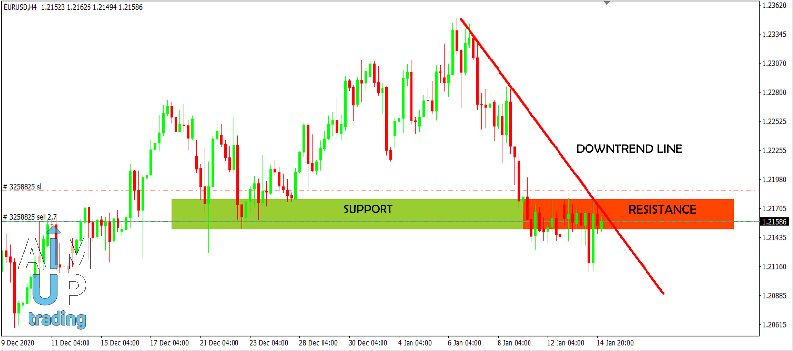How to properly trade resistance and support