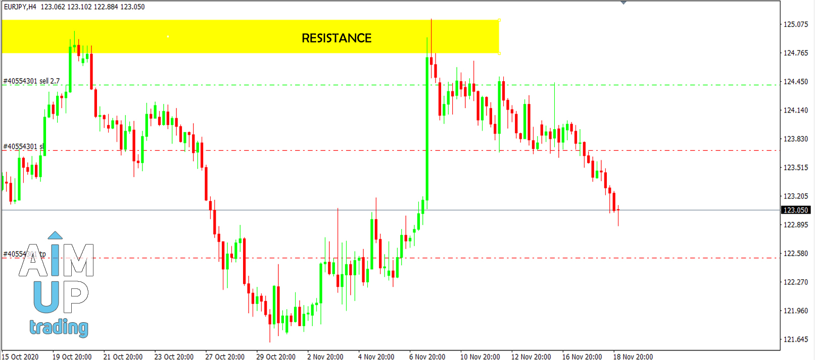 How-to-trade-resistance-and-support-in-forex-pdf