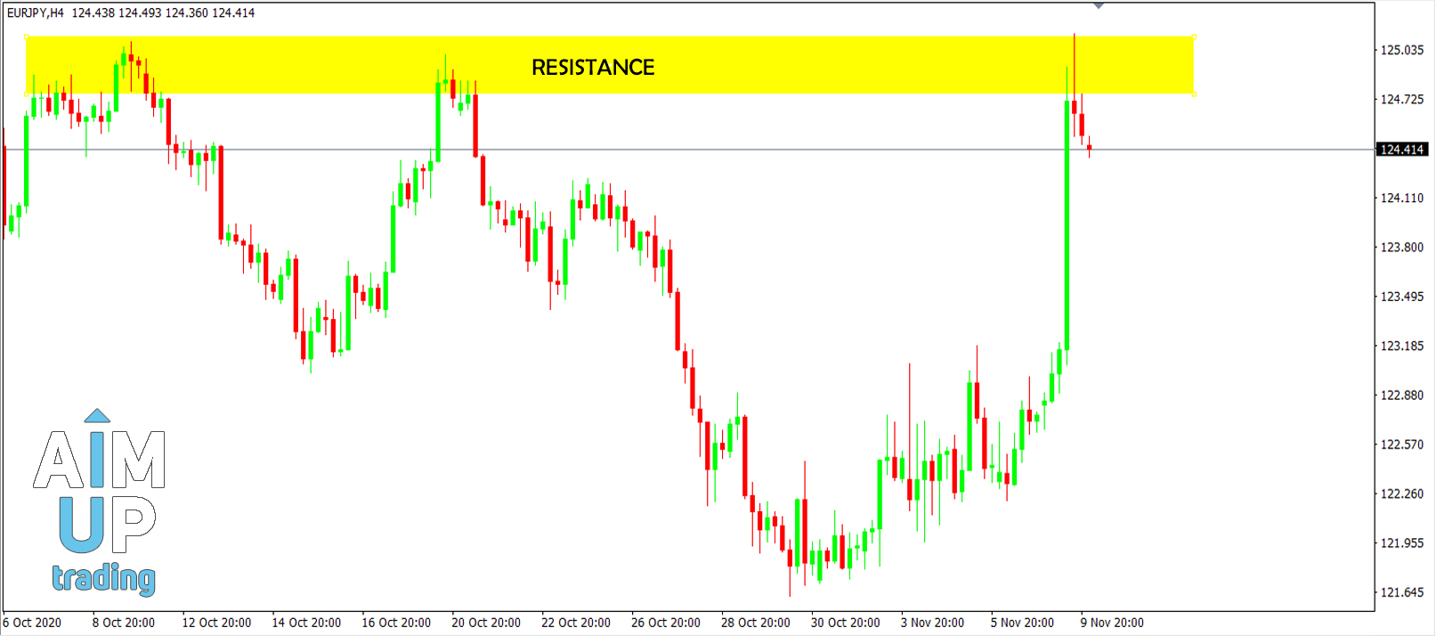 Strategy-how-we-trade-resistance-and-support