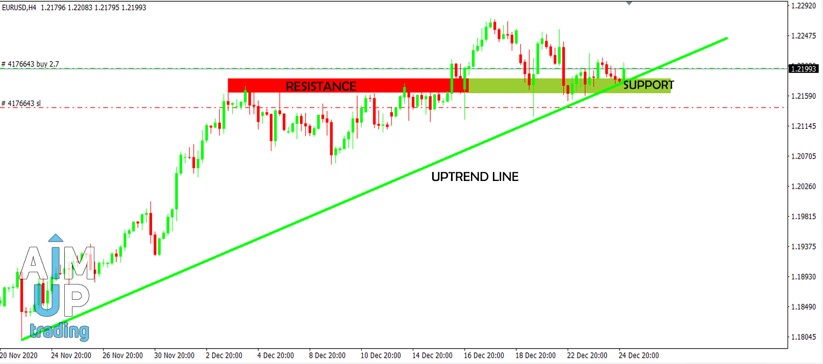 how to trade resistance and support in forex