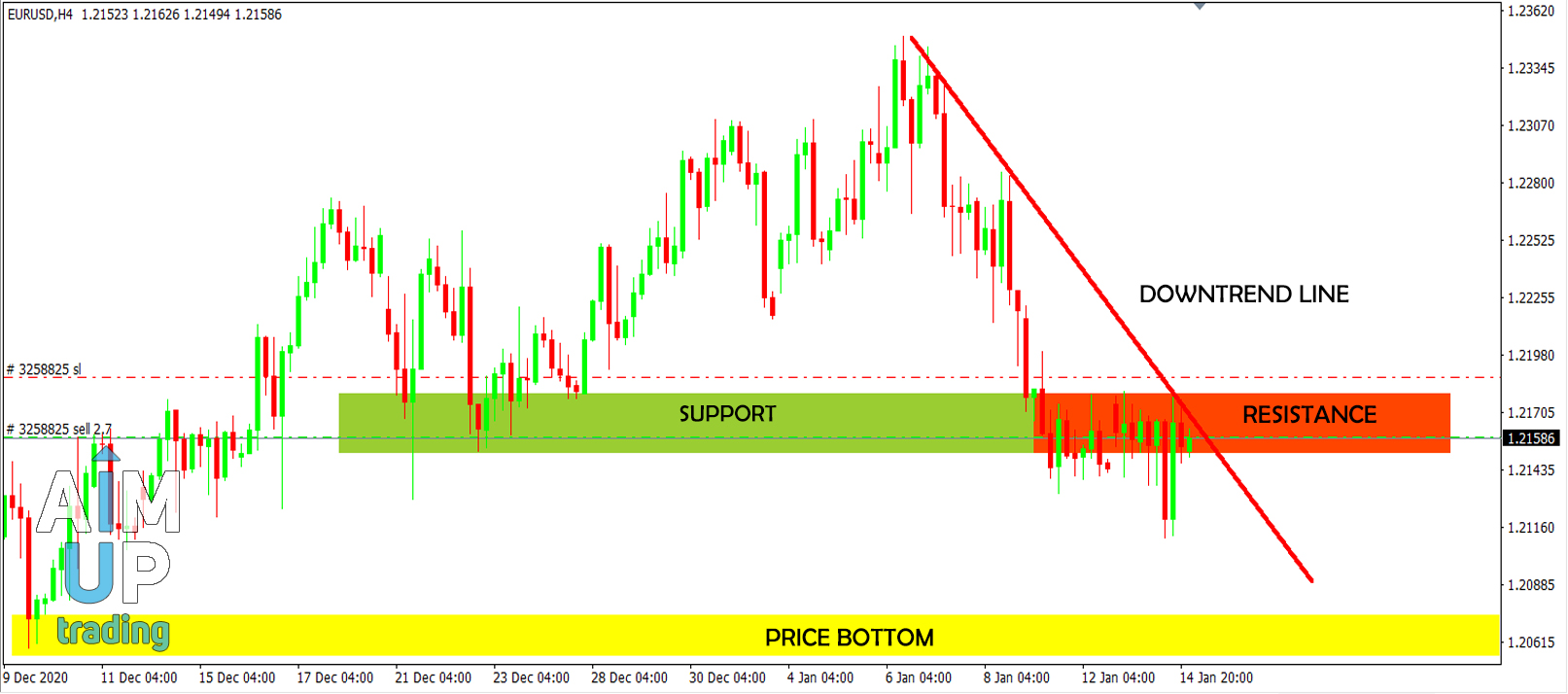 resistance and support for beginners forex trade