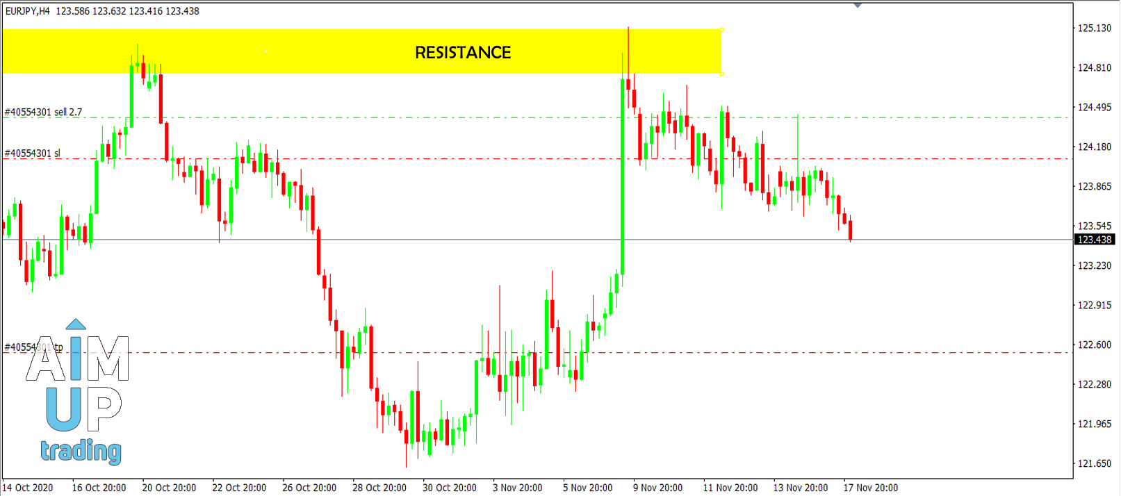 zone-resistance-and-support